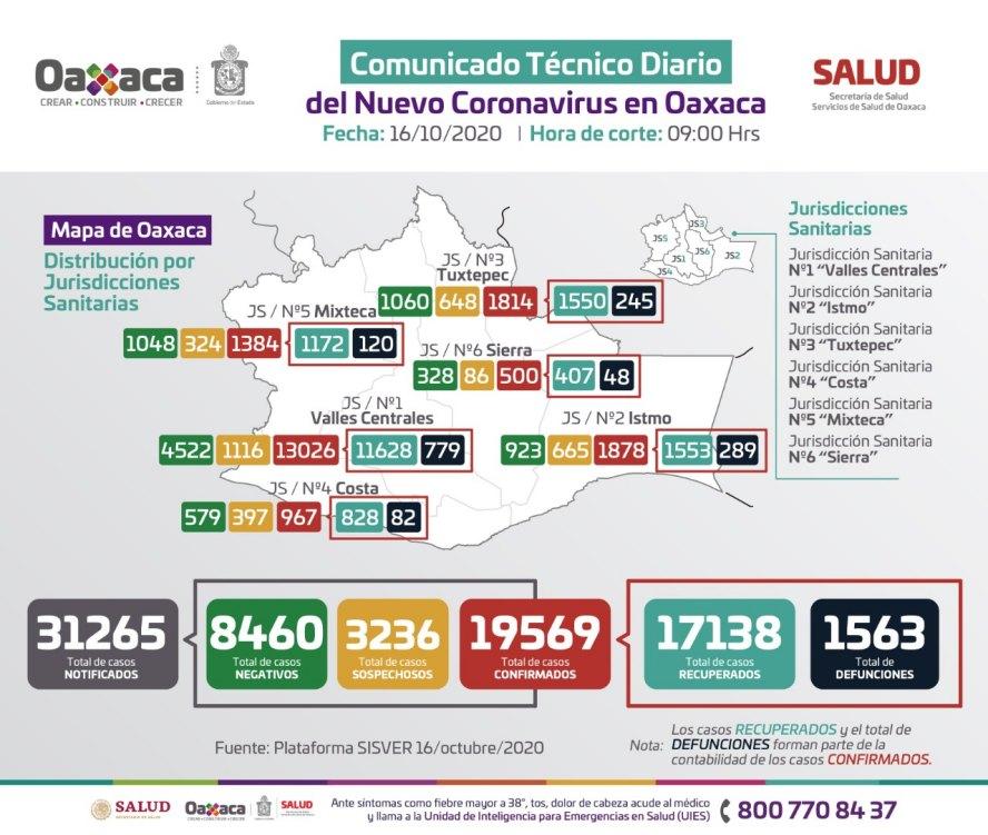 Oaxaca registra 111 casos nuevos y ocho defunciones, suman 19 mil 569 casos totales y 1563 defunciones