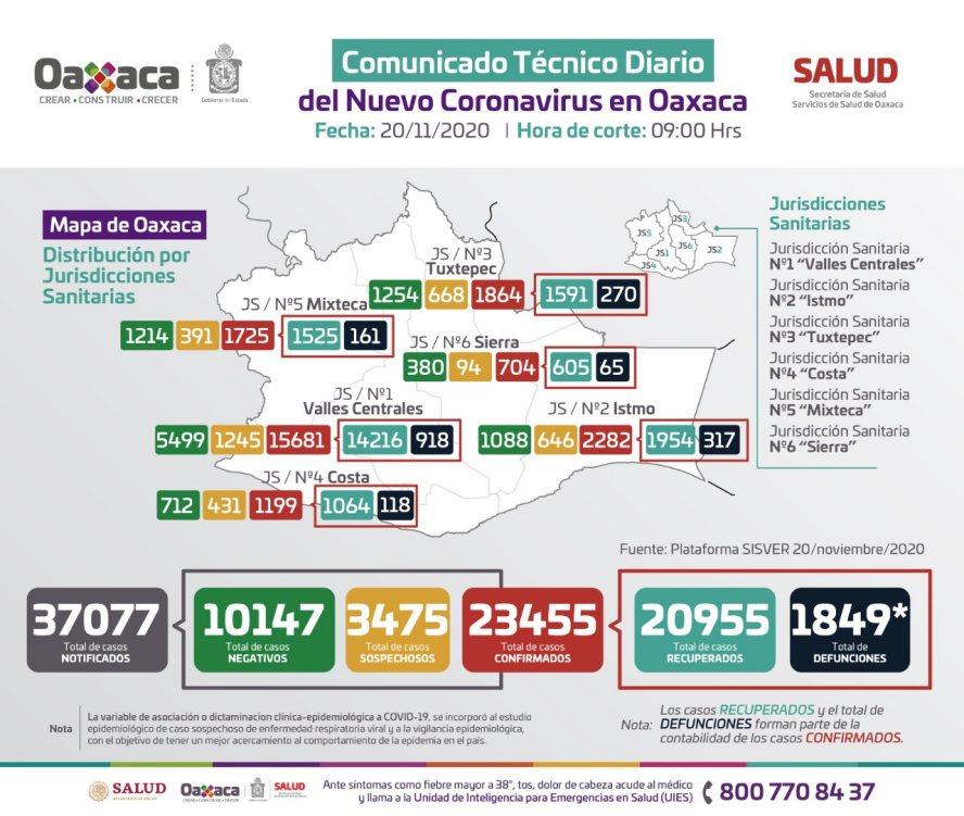 En Oaxaca suben a 23 mil 455 los casos positivos de COVID-19 y mil 849 fallecimientos