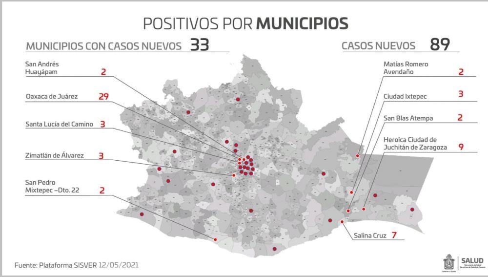 Con 25 fallecimientos en las ultimas 24 horas, Oaxaca acumula tres mil 636 muertos a causa del virus