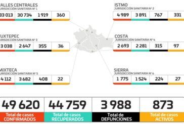 Suma Oaxaca 143 casos nuevos y una defunción en las ultimas 24 horas