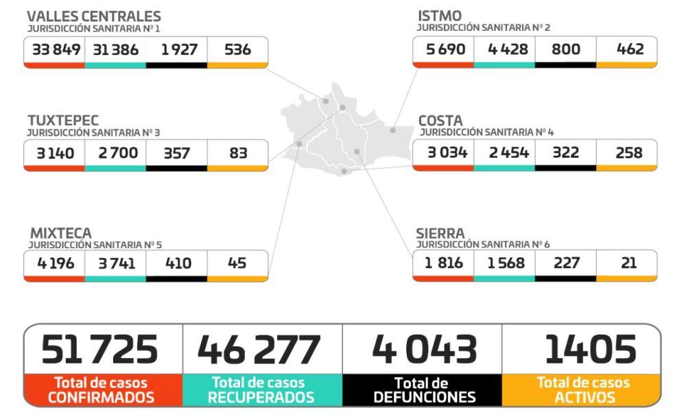 Reporta Oaxaca 310 casos nuevos de COVID-19 y nueve decesos, 11 hospitales están al 100%