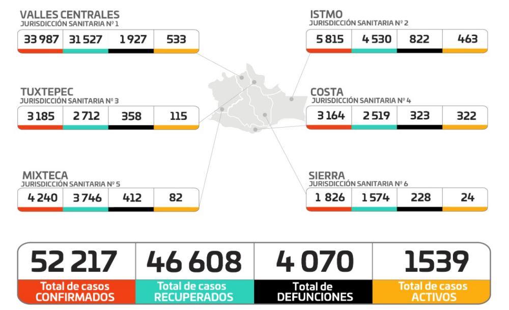 270 casos nuevos y 12 decesos en las ultimas horas en Oaxaca, suman 52 mil 217 acumulados y cuatro mil 70 defunciones