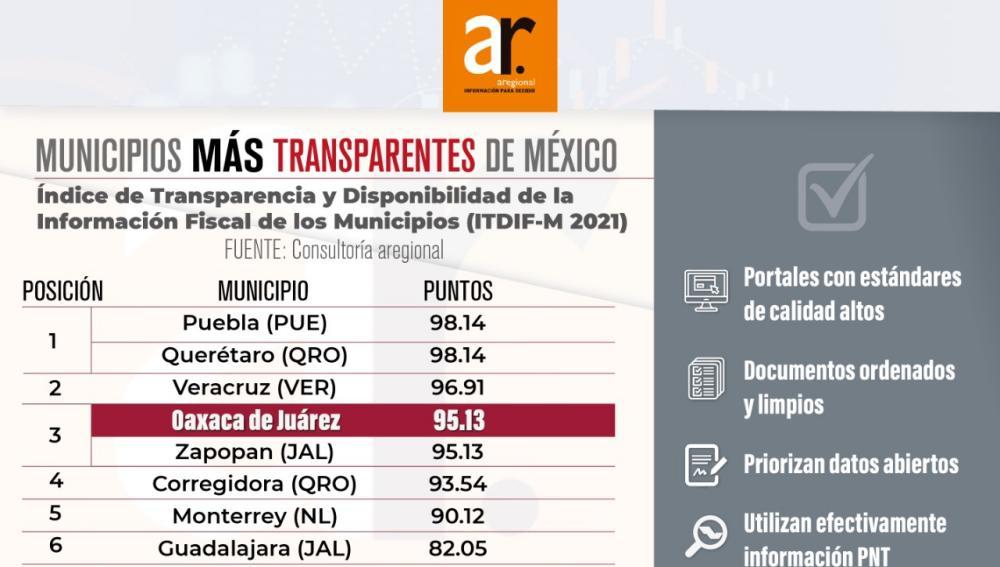Oaxaca de Juárez es el tercer municipio más transparente del país: Aregional